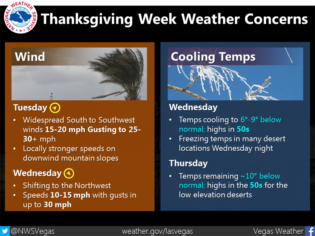 Gusty Winds and Temperatures This Week